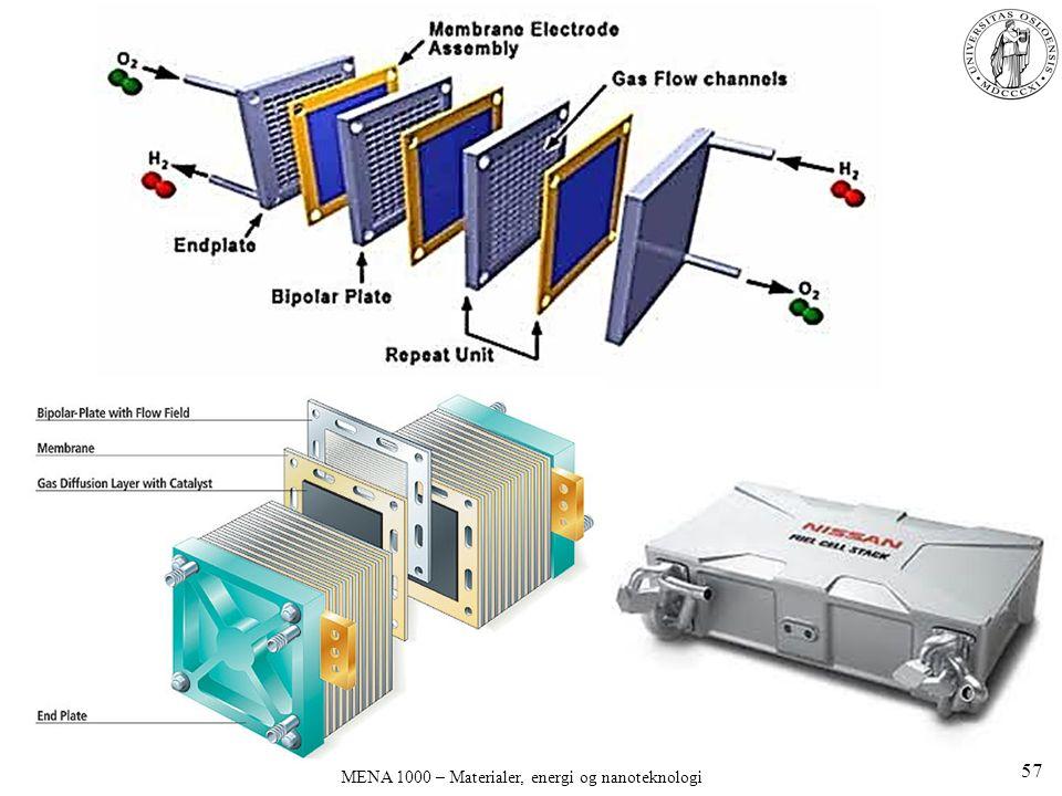 MENA 1000 – Materialer, energi og nanoteknologi 57