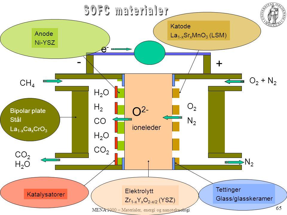MENA 1000 – Materialer, energi og nanoteknologi - + anode O 2- ioneleder CH 4 O 2 + N 2 N2N2 O2N2O2N2 e-e- H 2 O H 2 CO H 2 O CO 2 CO 2 H 2 O Elektrolytt Zr 1-x Y x O 2-x/2 (YSZ) Katode La 1-x Sr x MnO 3 (LSM) Anode Ni-YSZ Bipolar plate Stål La 1-x Ca x CrO 3 Tettinger Glass/glasskeramer Katalysatorer 65