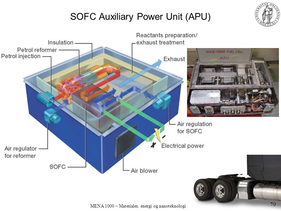 MENA 1000 – Materialer, energi og nanoteknologi SOFC Auxiliary Power Unit (APU) 70