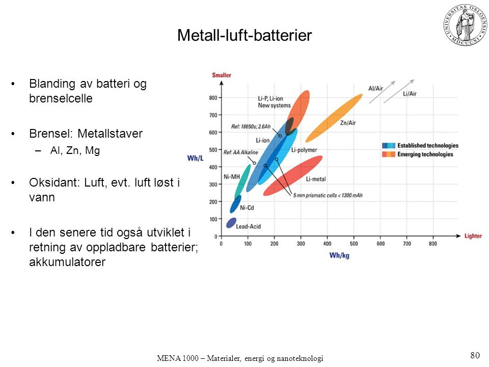 MENA 1000 – Materialer, energi og nanoteknologi Metall-luft-batterier Blanding av batteri og brenselcelle Brensel: Metallstaver –Al, Zn, Mg Oksidant: Luft, evt.