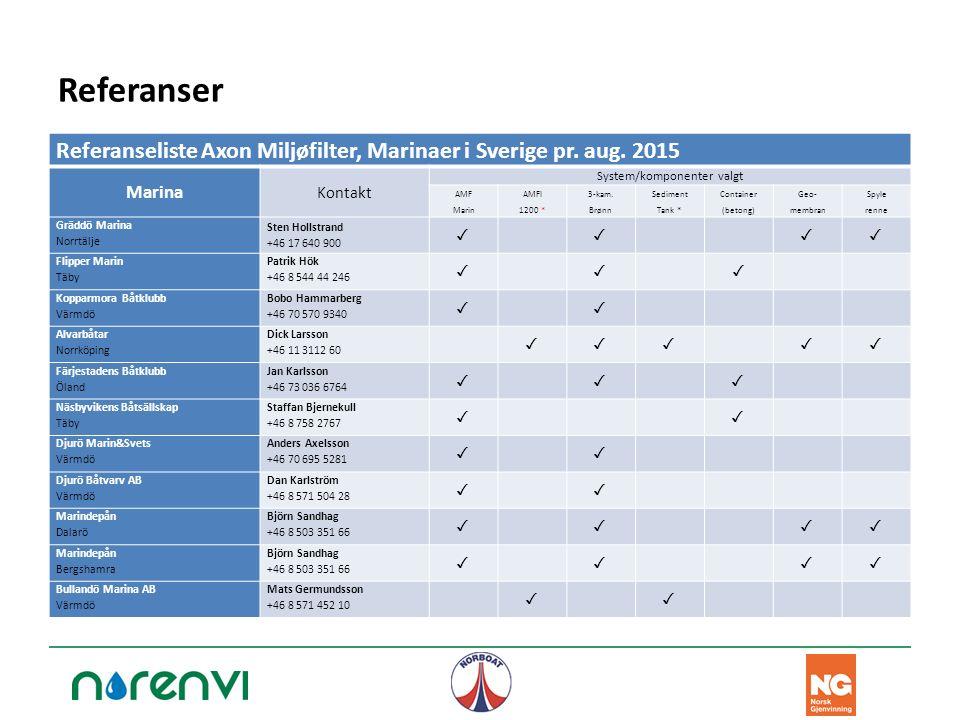 Referanser Referanseliste Axon Miljøfilter, Marinaer i Sverige pr. aug. 2015 Marina Kontakt System/komponenter valgt AMF Marin AMFI 1200 * 3-kam. Brøn
