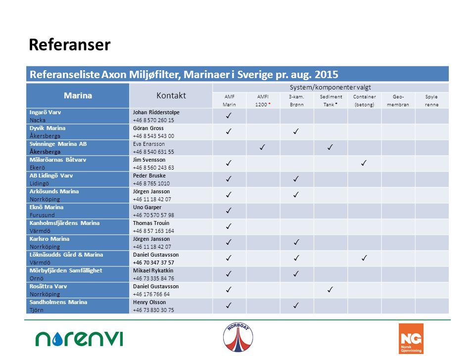 Referanser Referanseliste Axon Miljøfilter, Marinaer i Sverige pr.