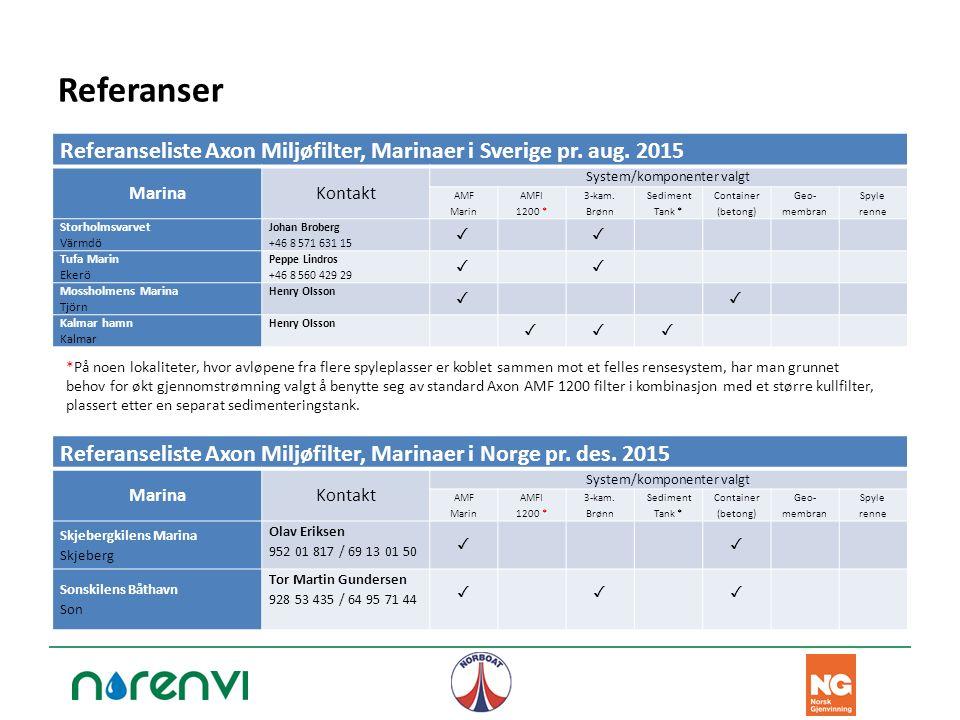 Referanser Referanseliste Axon Miljøfilter, Marinaer i Sverige pr. aug. 2015 MarinaKontakt System/komponenter valgt AMF Marin AMFI 1200 * 3-kam. Brønn