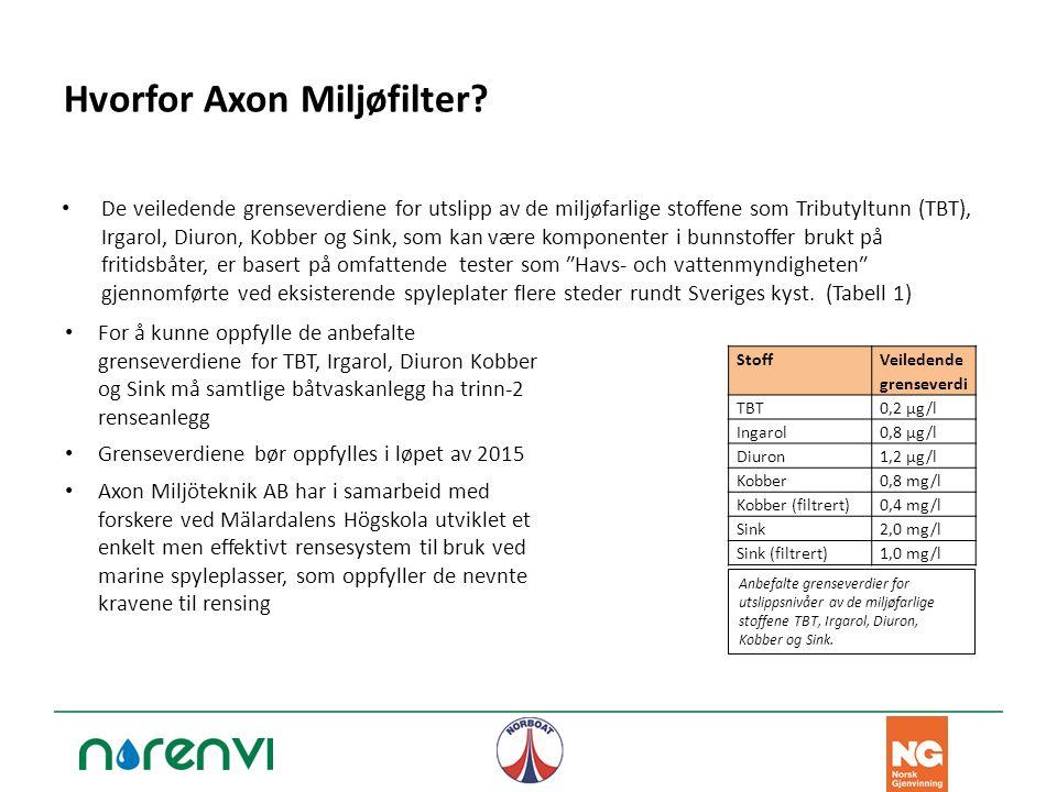 Hvorfor Axon Miljøfilter? De veiledende grenseverdiene for utslipp av de miljøfarlige stoffene som Tributyltunn (TBT), Irgarol, Diuron, Kobber og Sink