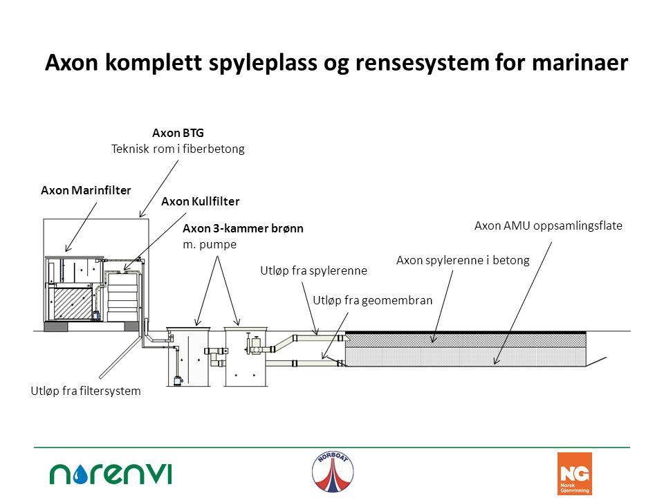 Axon komplett spyleplass og rensesystem for marinaer Axon AMU oppsamlingsflate Axon 3-kammer brønn m. pumpe Axon Marinfilter Axon Kullfilter Utløp fra