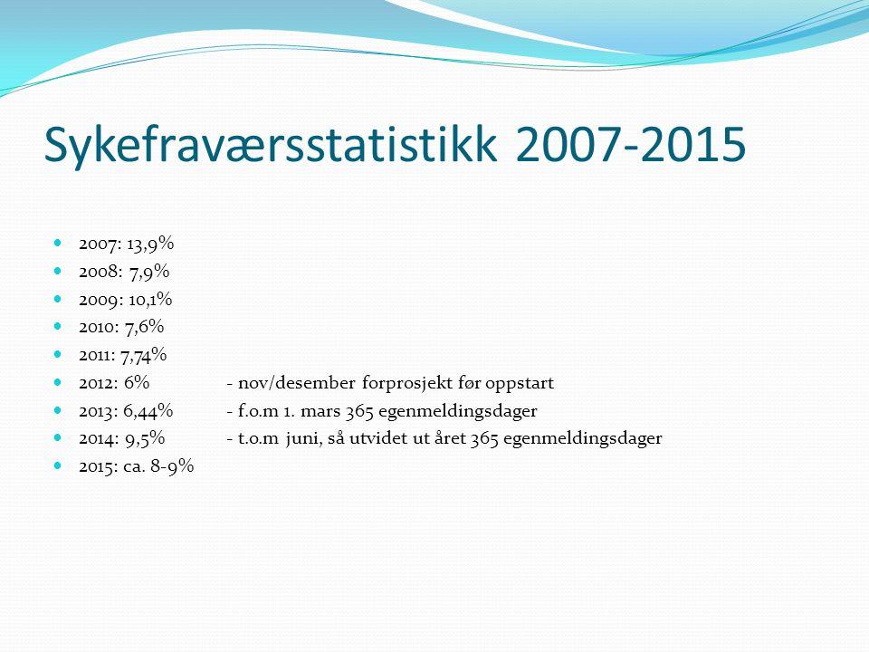 Sykefraværsstatistikk 2007-2015 2007: 13,9% 2008: 7,9% 2009: 10,1% 2010: 7,6% 2011: 7,74% 2012: 6%- nov/desember forprosjekt før oppstart 2013: 6,44%-