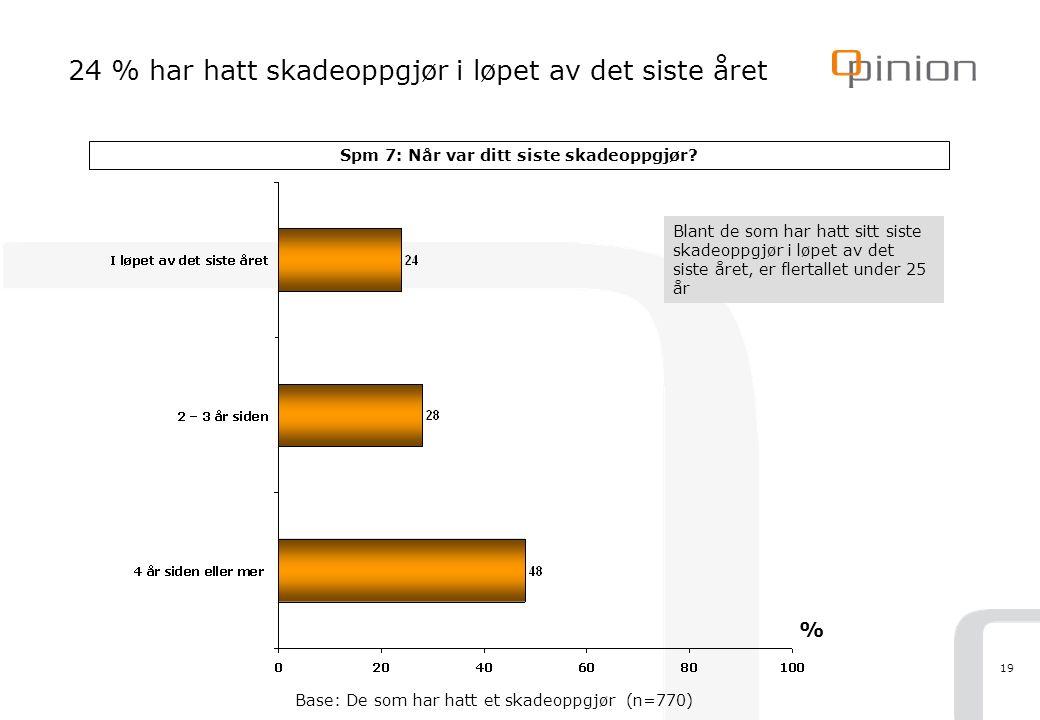 19 24 % har hatt skadeoppgjør i løpet av det siste året Spm 7: Når var ditt siste skadeoppgjør? % Base: De som har hatt et skadeoppgjør (n=770) Blant
