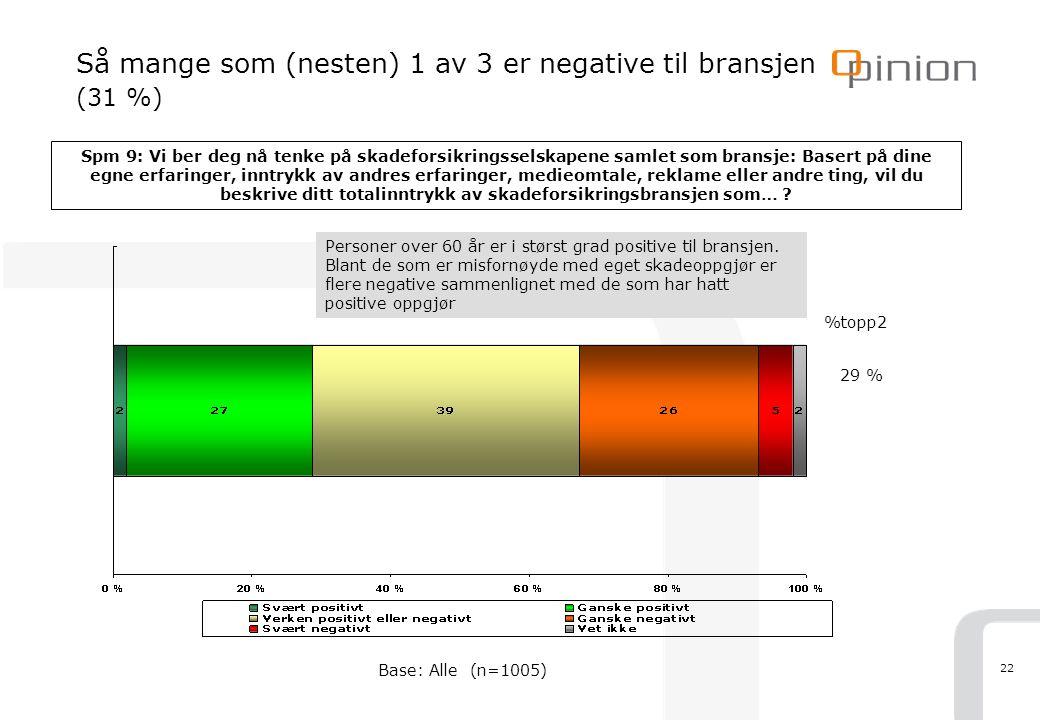 22 Så mange som (nesten) 1 av 3 er negative til bransjen (31 %) Spm 9: Vi ber deg nå tenke på skadeforsikringsselskapene samlet som bransje: Basert på