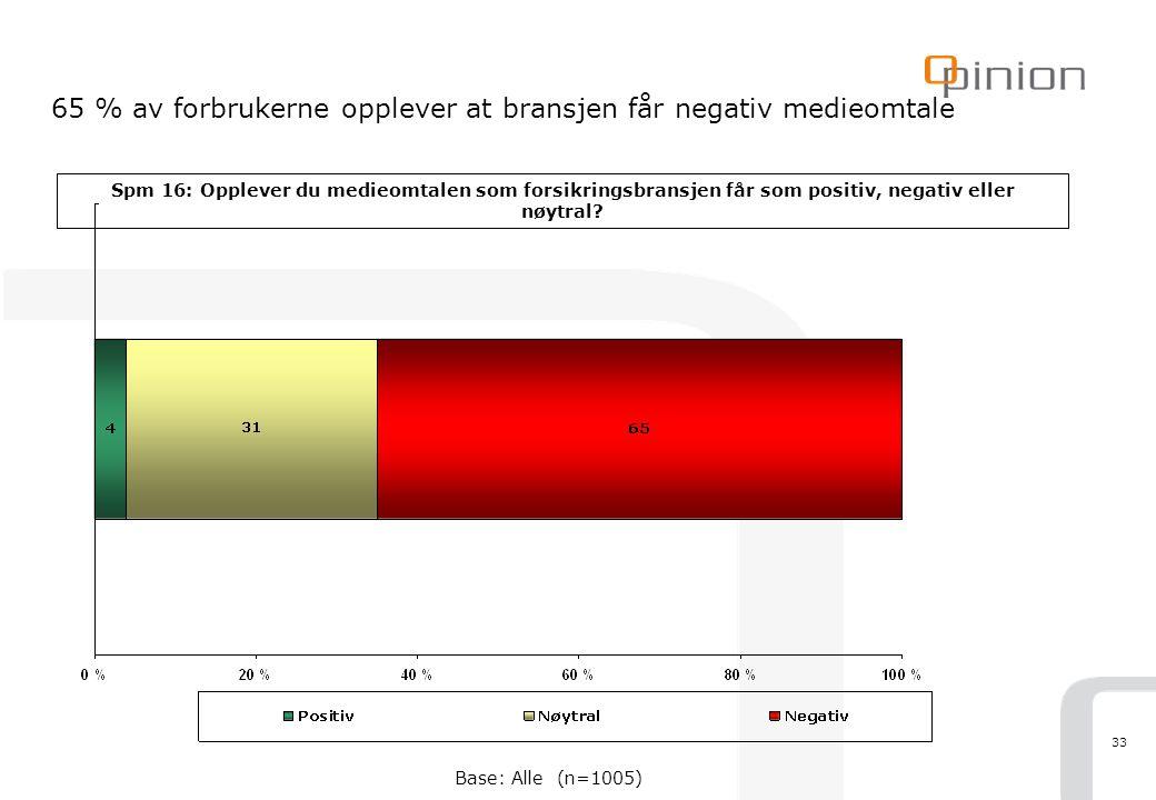 33 65 % av forbrukerne opplever at bransjen får negativ medieomtale Spm 16: Opplever du medieomtalen som forsikringsbransjen får som positiv, negativ