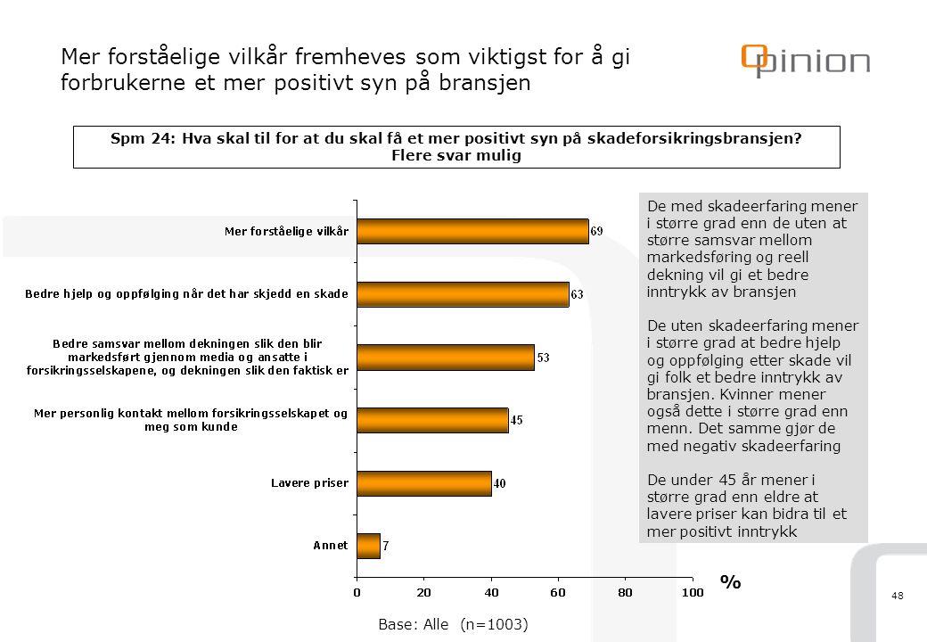 48 Mer forståelige vilkår fremheves som viktigst for å gi forbrukerne et mer positivt syn på bransjen Spm 24: Hva skal til for at du skal få et mer po