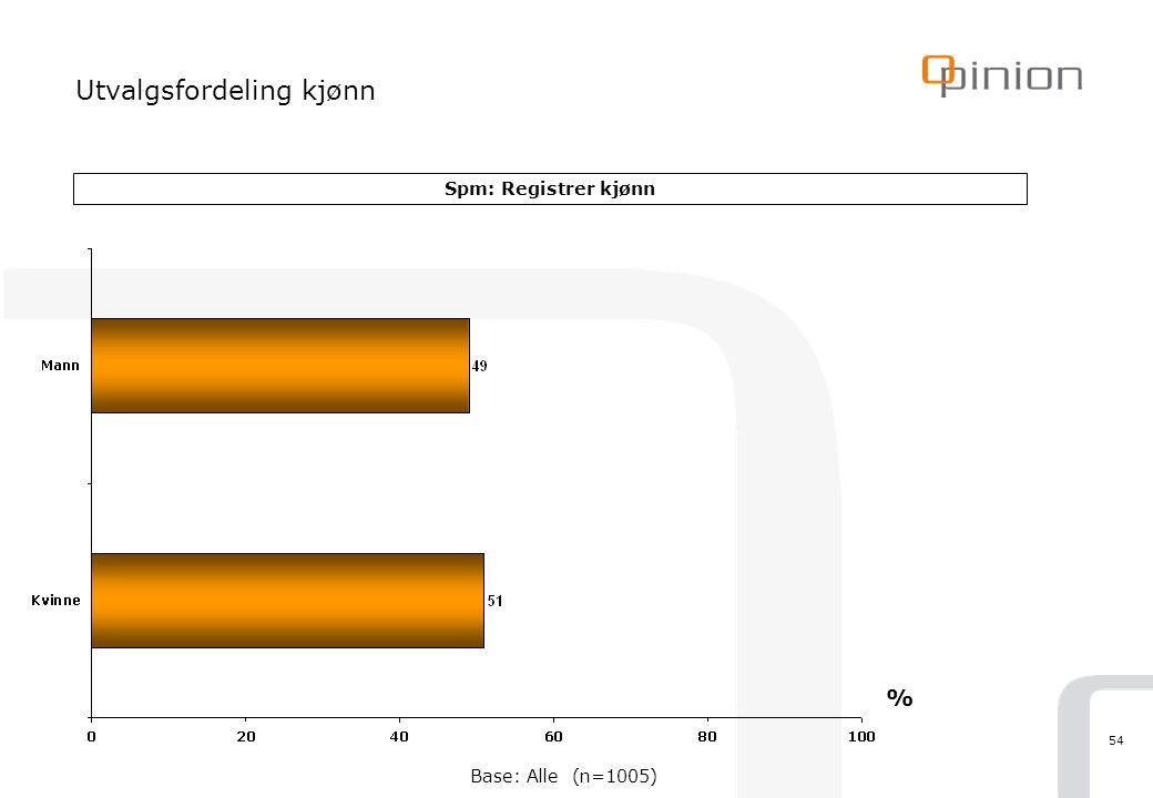 54 Utvalgsfordeling kjønn Spm: Registrer kjønn % Base: Alle (n=1005)