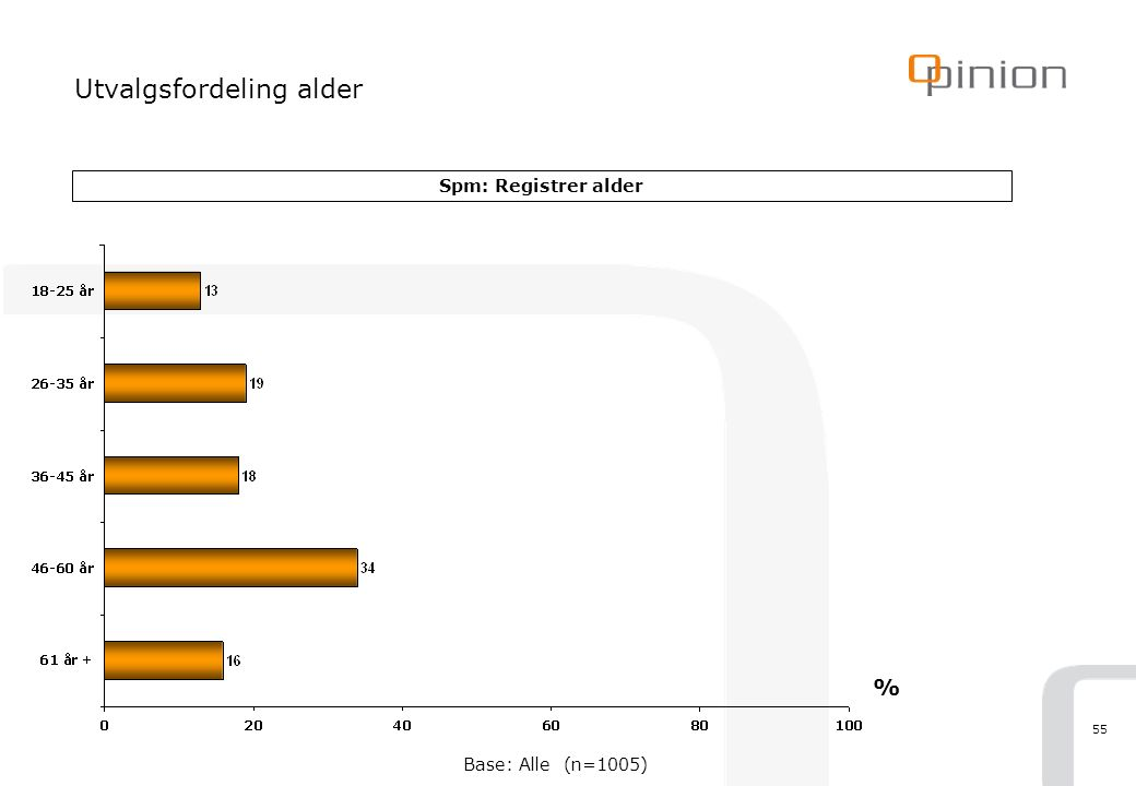 55 Utvalgsfordeling alder Spm: Registrer alder % Base: Alle (n=1005)