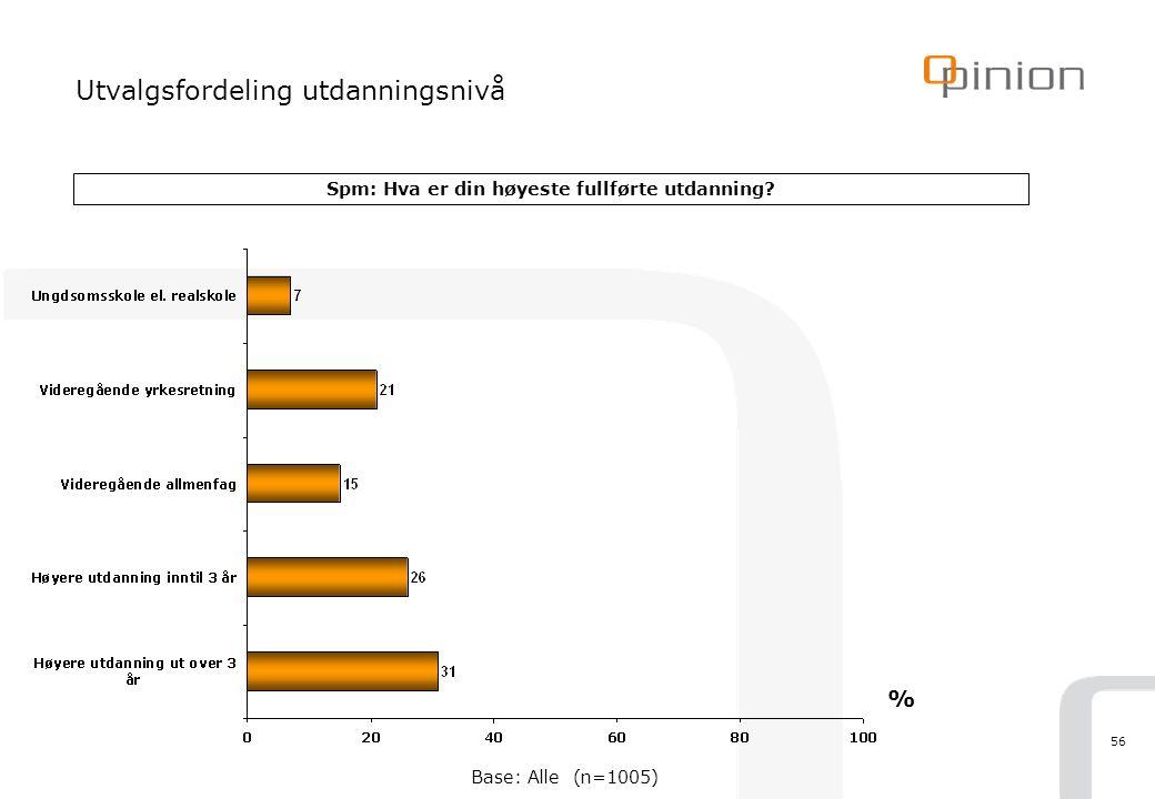 56 Utvalgsfordeling utdanningsnivå Spm: Hva er din høyeste fullførte utdanning? % Base: Alle (n=1005)