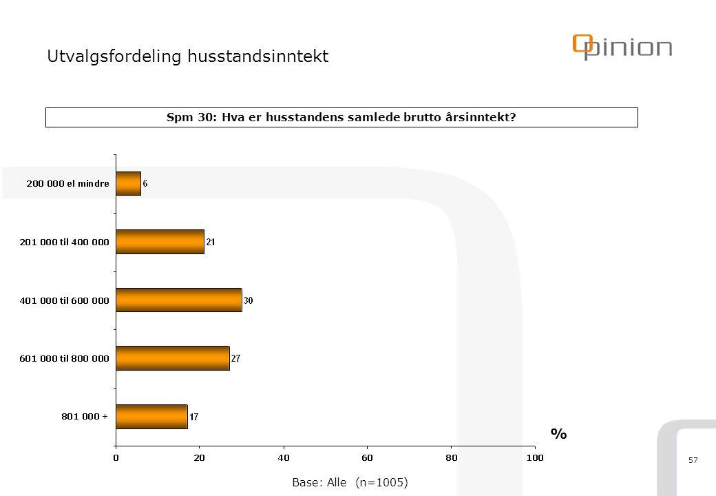 57 Utvalgsfordeling husstandsinntekt Spm 30: Hva er husstandens samlede brutto årsinntekt? % Base: Alle (n=1005)