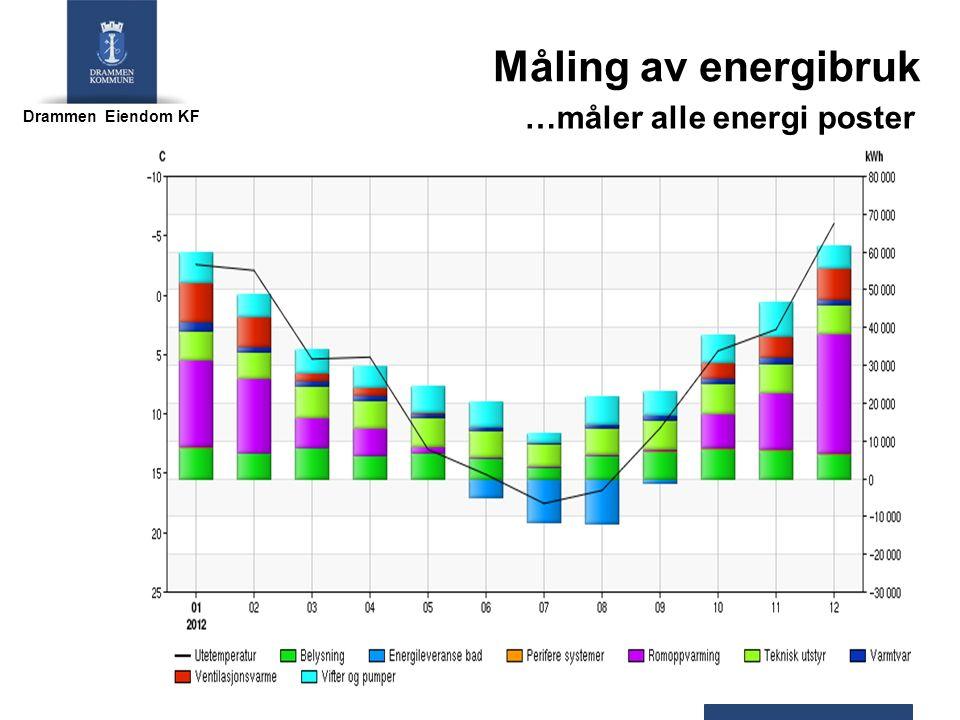 Drammen Eiendom KF Måling av energibruk …måler alle energi poster