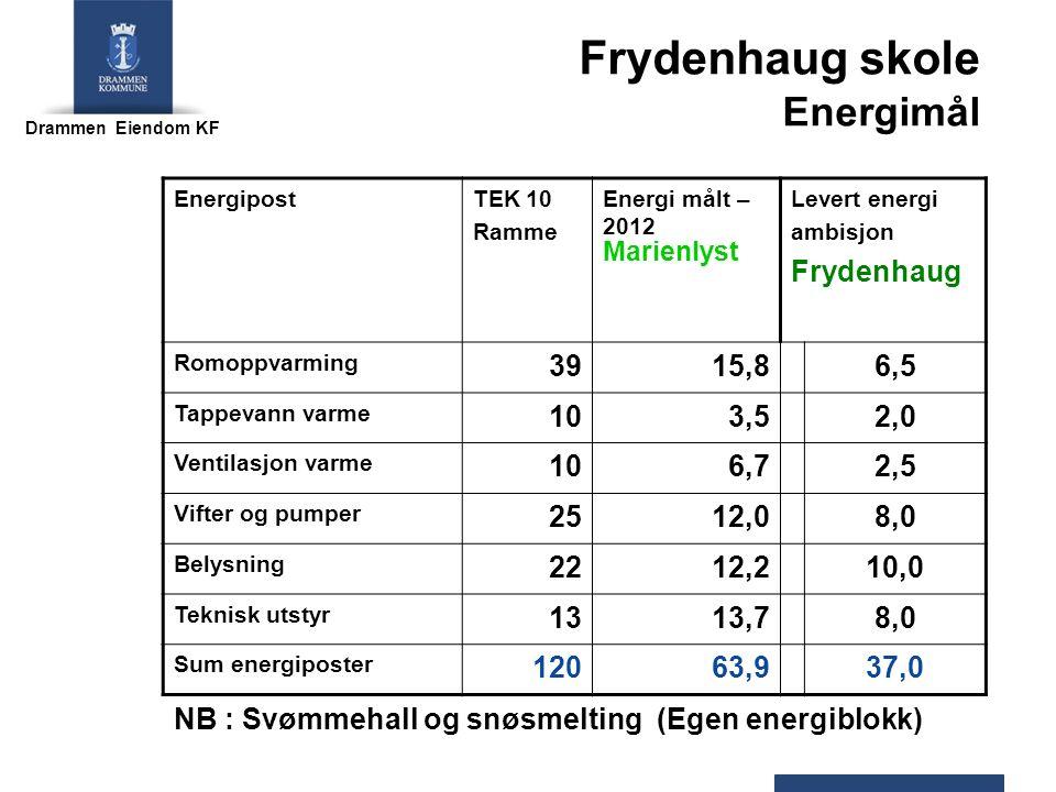 Drammen Eiendom KF Frydenhaug skole Energimål EnergipostTEK 10 Ramme Energi målt – 2012 Marienlyst Levert energi ambisjon Frydenhaug Romoppvarming 3915,86,5 Tappevann varme 103,52,0 Ventilasjon varme 106,72,5 Vifter og pumper 2512,08,0 Belysning 2212,210,0 Teknisk utstyr 1313,78,0 Sum energiposter 12063,937,0 NB : Svømmehall og snøsmelting (Egen energiblokk)