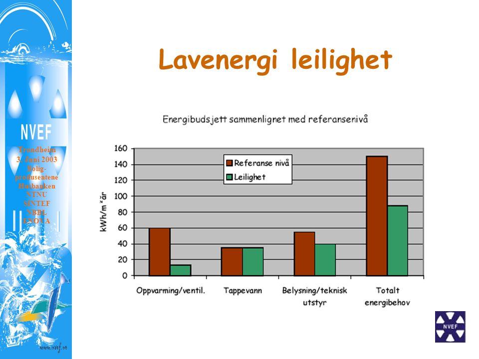 Lavenergi leilighet Trondheim 3. Juni 2003 Bolig- produsentene Husbanken NTNU SINTEF NBBL ENOVA