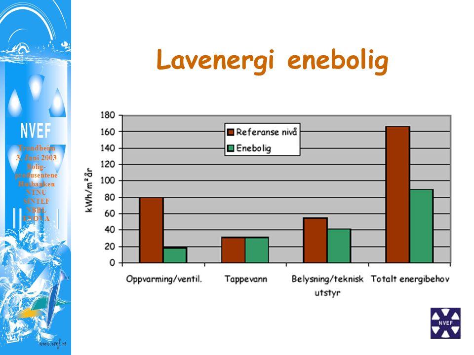 Lavenergi enebolig Trondheim 3. Juni 2003 Bolig- produsentene Husbanken NTNU SINTEF NBBL ENOVA
