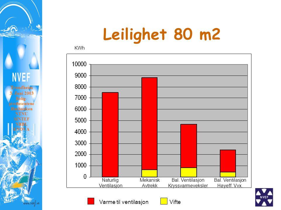 Leilighet 80 m2 KWh Varme til ventilasjonVifte Naturlig Ventilasjon Mekanisk Avtrekk Bal.