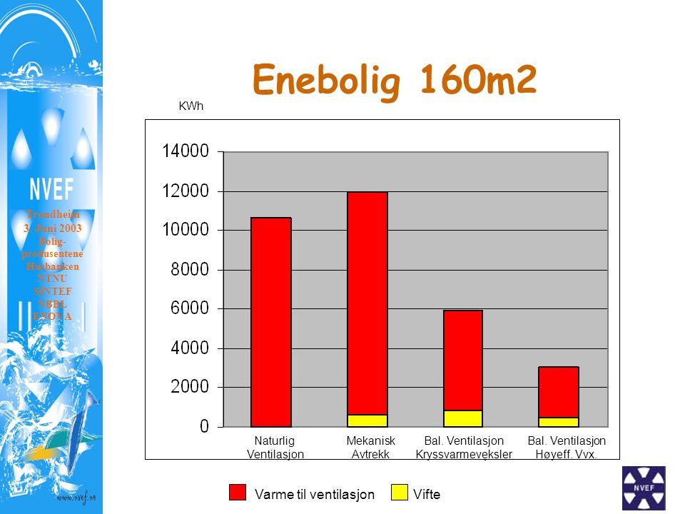 Enebolig 160m2 KWh Naturlig ventilasjon Mekanisk avtrekk Kryssvarmeveksler Ventilasjon m/ Høyeffektiv varmeveksler Naturlig Ventilasjon Mekanisk Avtrekk Bal.