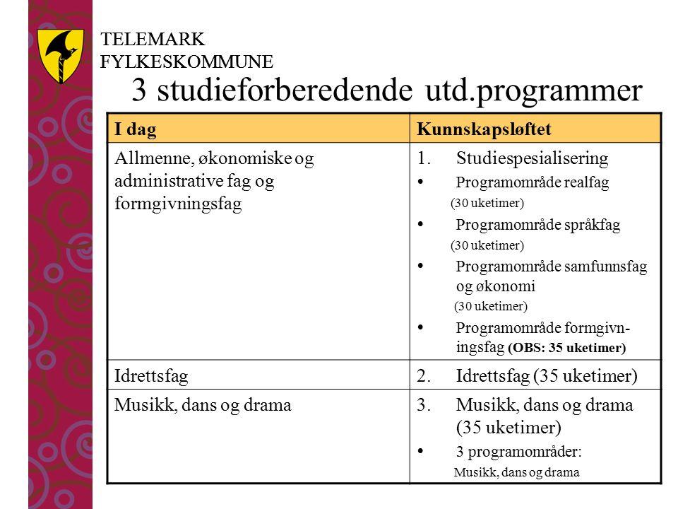 TELEMARK FYLKESKOMMUNE TELEMARK FYLKESKOMMUNE 3 studieforberedende utd.programmer I dagKunnskapsløftet Allmenne, økonomiske og administrative fag og formgivningsfag 1.Studiespesialisering  Programområde realfag (30 uketimer)  Programområde språkfag (30 uketimer)  Programområde samfunnsfag og økonomi (30 uketimer)  Programområde formgivn- ingsfag (OBS: 35 uketimer) Idrettsfag2.Idrettsfag (35 uketimer) Musikk, dans og drama3.Musikk, dans og drama (35 uketimer)  3 programområder: Musikk, dans og drama