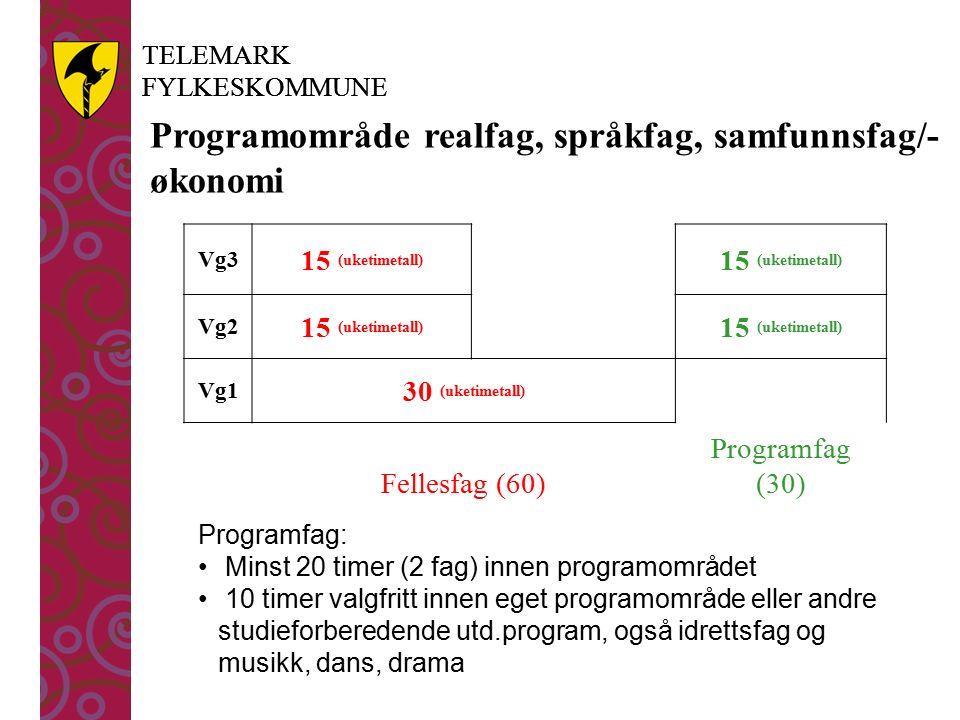 TELEMARK FYLKESKOMMUNE TELEMARK FYLKESKOMMUNE Programområde realfag, språkfag, samfunnsfag/- økonomi Vg3 15 (uketimetall) Vg2 15 (uketimetall) Vg1 30 (uketimetall) Fellesfag (60) Programfag (30) Programfag: Minst 20 timer (2 fag) innen programområdet 10 timer valgfritt innen eget programområde eller andre studieforberedende utd.program, også idrettsfag og musikk, dans, drama
