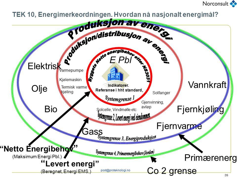 26 post@proteknologi.no TEK 10, Energimerkeordningen. Hvordan nå nasjonalt energimål? Elektrisk Olje Bio Gass Fjernvarme Fjernkjøling Varmepumpe Kjøle