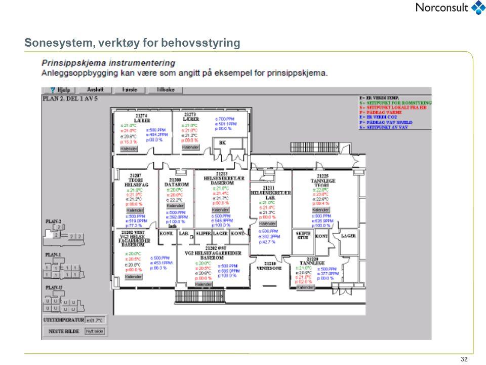 32 Sonesystem, verktøy for behovsstyring