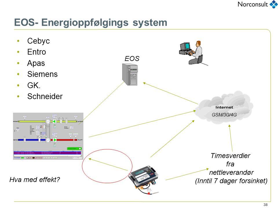 38 EOS- Energioppfølgings system Cebyc Entro Apas Siemens GK. Schneider Timesverdier fra nettleverandør (Inntil 7 dager forsinket) GSM/3G/4G EOS Hva m