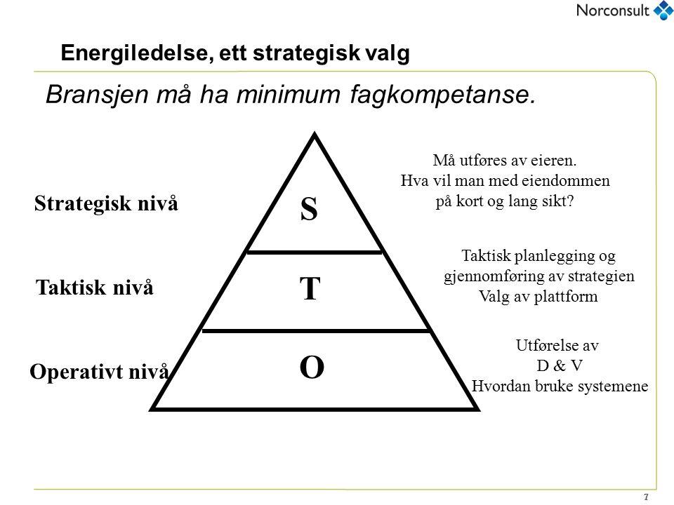 7 Energiledelse, ett strategisk valg S T O Strategisk nivå Taktisk nivå Operativt nivå Må utføres av eieren. Hva vil man med eiendommen på kort og lan