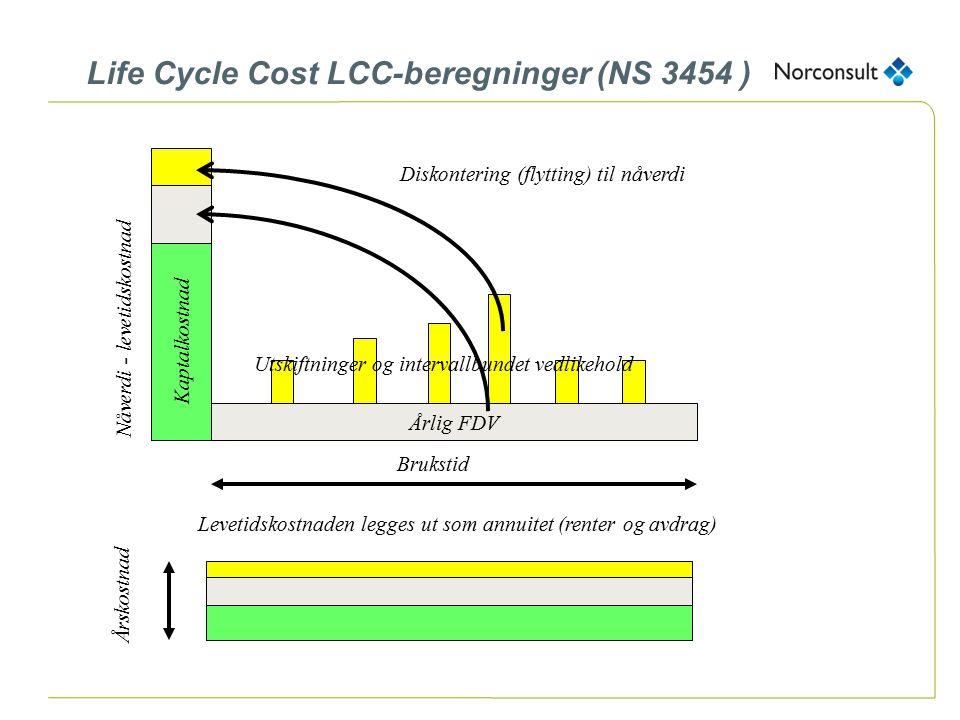 Kaptalkostnad Årlig FDV Utskiftninger og intervallbundet vedlikehold Brukstid Levetidskostnaden legges ut som annuitet (renter og avdrag) Diskontering (flytting) til nåverdi Årskostnad Nåverdi - levetidskostnad Life Cycle Cost LCC-beregninger (NS 3454 )