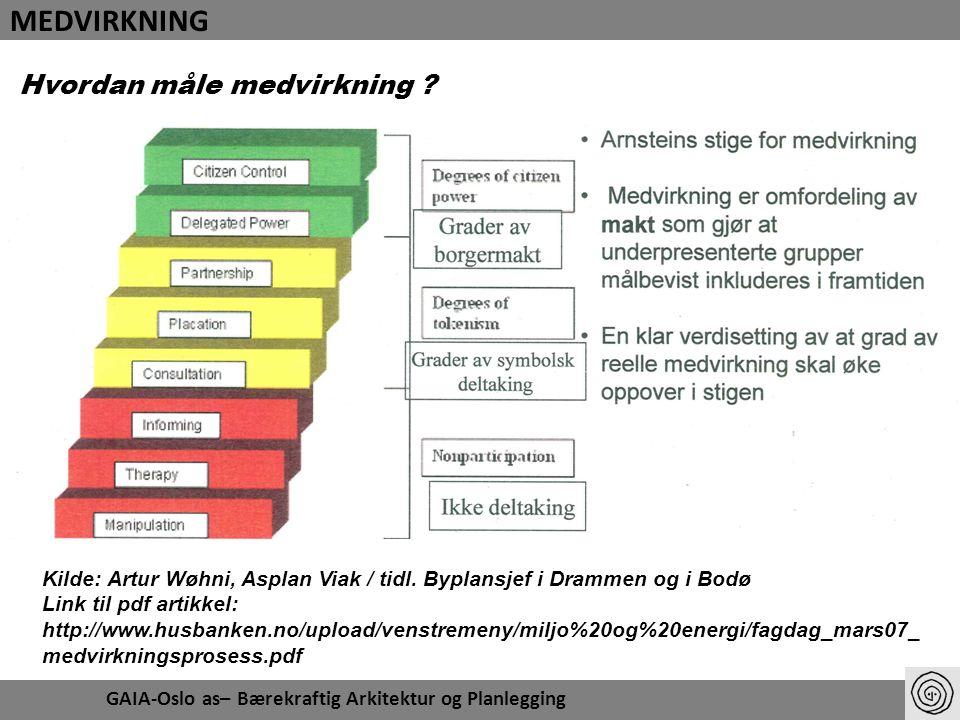 Medvirkning, Wøhni 2 Kilde: Artur Wøhni, Asplan Viak / tidl.