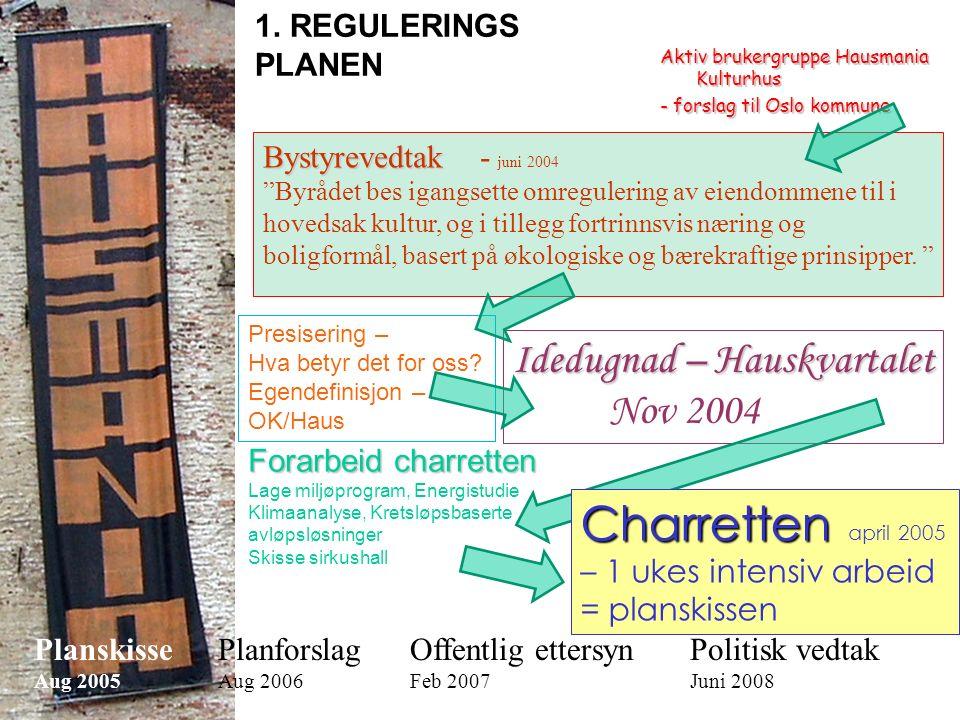 Aktiv brukergruppe Hausmania Kulturhus - forslag til Oslo kommune Bystyrevedtak Bystyrevedtak - juni 2004 Byrådet bes igangsette omregulering av eiendommene til i hovedsak kultur, og i tillegg fortrinnsvis næring og boligformål, basert på økologiske og bærekraftige prinsipper.
