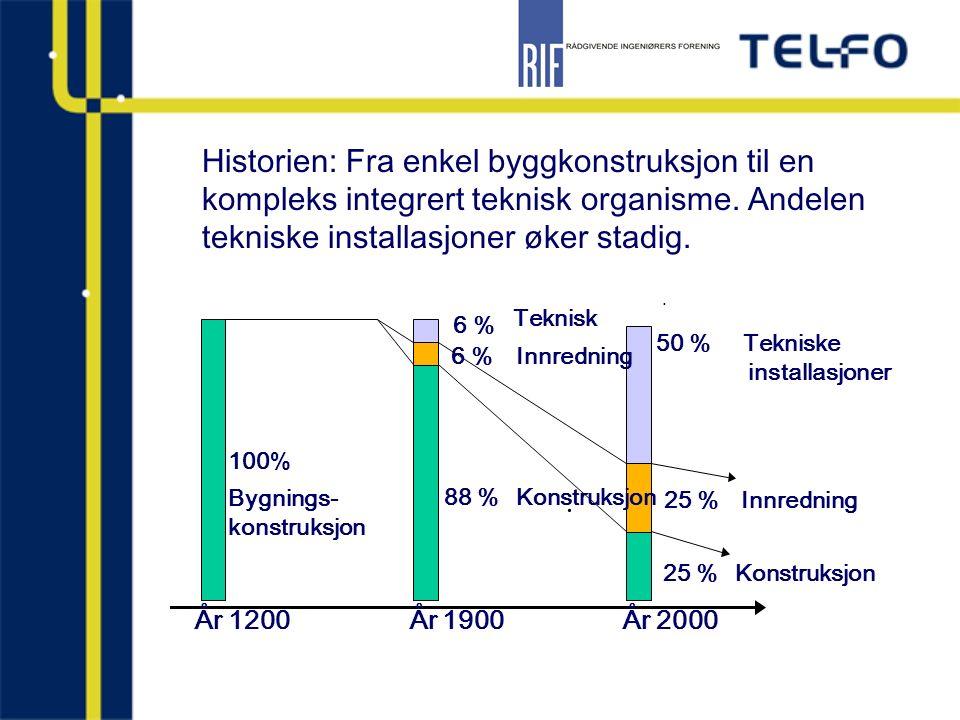 . 50 % Tekniske installasjoner År 1200 År 1900 År 2000 100 % Bygnings- konstruksjon 6 % Teknisk 88 % Konstruksjon. 25 % Konstruksjon 25 % Innredning 6