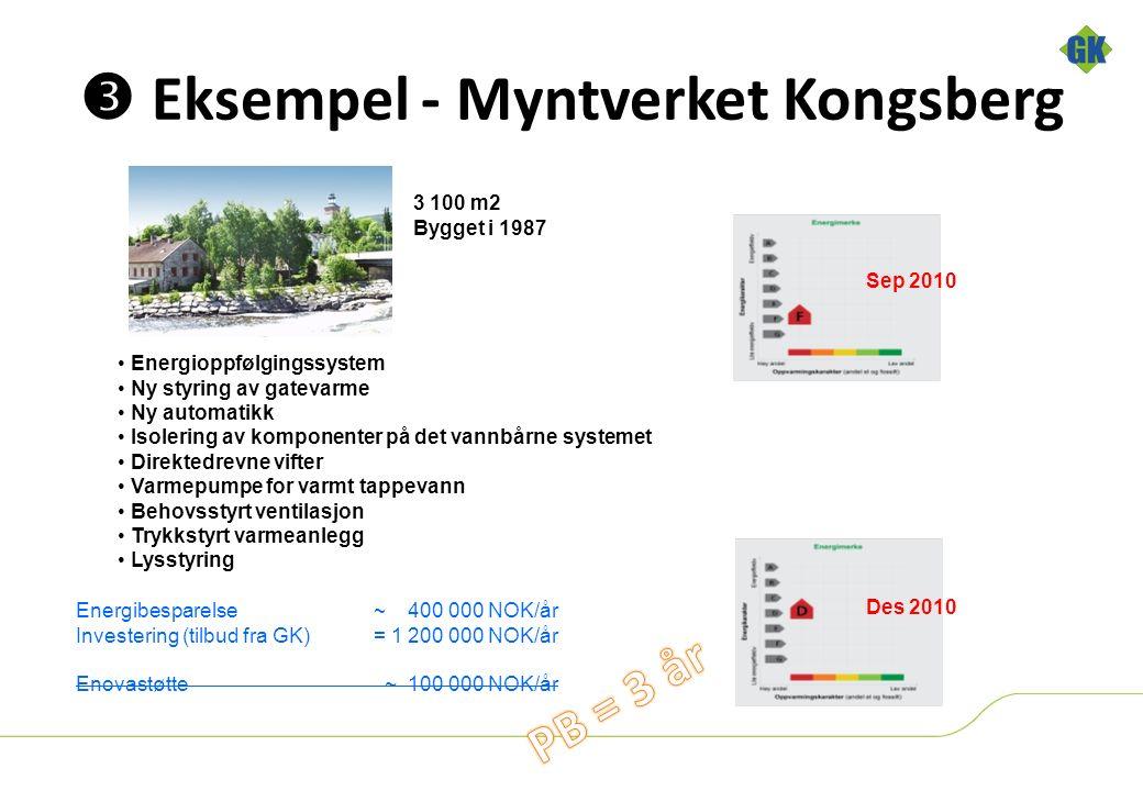 3 100 m2 Bygget i 1987 Energioppfølgingssystem Ny styring av gatevarme Ny automatikk Isolering av komponenter på det vannbårne systemet Direktedrevne vifter Varmepumpe for varmt tappevann Behovsstyrt ventilasjon Trykkstyrt varmeanlegg Lysstyring Energibesparelse ~ 400 000 NOK/år Investering (tilbud fra GK) = 1 200 000 NOK/år Enovastøtte ~ 100 000 NOK/år Sep 2010  Eksempel - Myntverket Kongsberg Des 2010