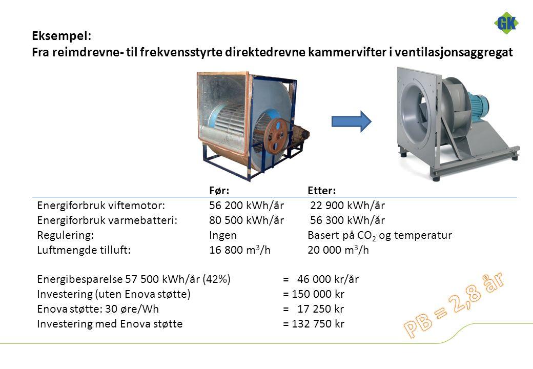 Eksempel: Fra reimdrevne- til frekvensstyrte direktedrevne kammervifter i ventilasjonsaggregat Før:Etter: Energiforbruk viftemotor: 56 200 kWh/år 22 900 kWh/år Energiforbruk varmebatteri:80 500 kWh/år 56 300 kWh/år Regulering: Ingen Basert på CO 2 og temperatur Luftmengde tilluft: 16 800 m 3 /h 20 000 m 3 /h Energibesparelse 57 500 kWh/år (42%) = 46 000 kr/år Investering (uten Enova støtte) = 150 000 kr Enova støtte: 30 øre/Wh = 17 250 kr Investering med Enova støtte= 132 750 kr