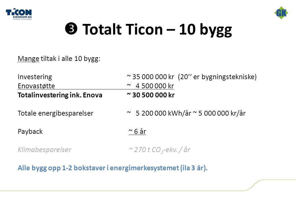  Totalt Ticon – 10 bygg Mange tiltak i alle 10 bygg: Investering~ 35 000 000 kr (20'' er bygningstekniske) Enovastøtte~ 4 500 000 kr Totalinvestering ink.