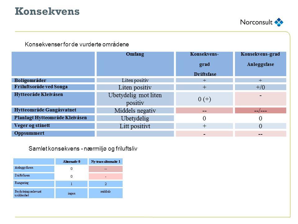 Konsekvens Konsekvenser for de vurderte områdene Samlet konsekvens - nærmiljø og friluftsliv