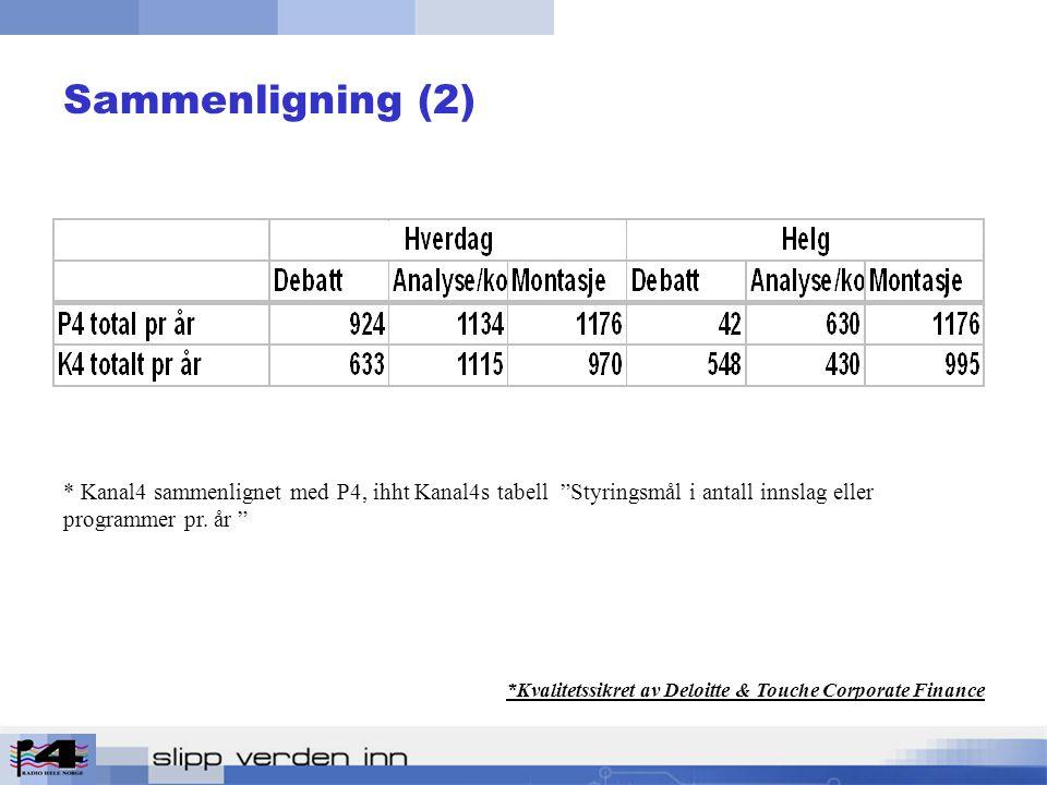 Sammenligning (2) * Kanal4 sammenlignet med P4, ihht Kanal4s tabell Styringsmål i antall innslag eller programmer pr.