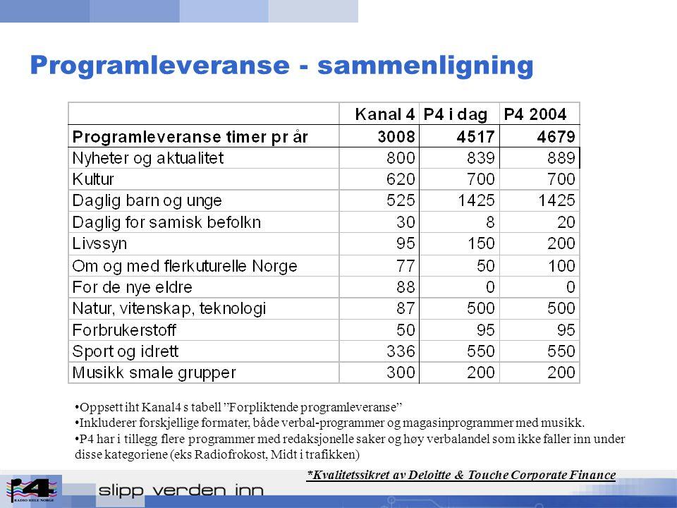 Programleveranse - sammenligning Oppsett iht Kanal4 s tabell Forpliktende programleveranse Inkluderer forskjellige formater, både verbal-programmer og magasinprogrammer med musikk.