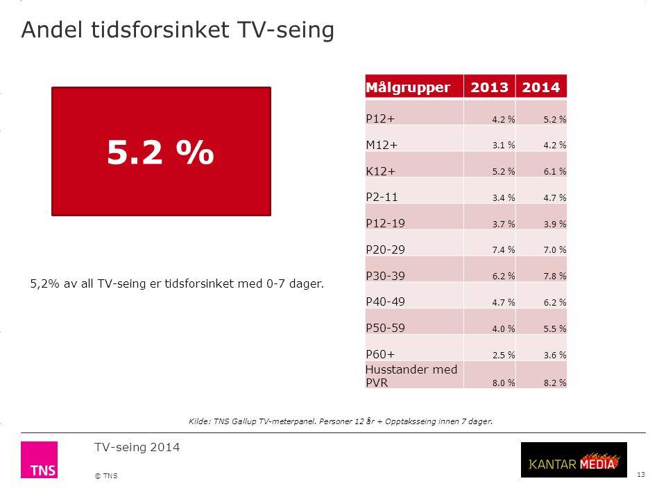 3.14 X AXIS 6.65 BASE MARGIN 5.95 TOP MARGIN 4.52 CHART TOP 11.90 LEFT MARGIN 11.90 RIGHT MARGIN TV-seing 2014 © TNS 13 Andel tidsforsinket TV-seing Målgrupper20132014 P12+ 4.2 %5.2 % M12+ 3.1 %4.2 % K12+ 5.2 %6.1 % P2-11 3.4 %4.7 % P12-19 3.7 %3.9 % P20-29 7.4 %7.0 % P30-39 6.2 %7.8 % P40-49 4.7 %6.2 % P50-59 4.0 %5.5 % P60+ 2.5 %3.6 % Husstander med PVR 8.0 %8.2 % 5,2 % Kilde: TNS Gallup TV-meterpanel.