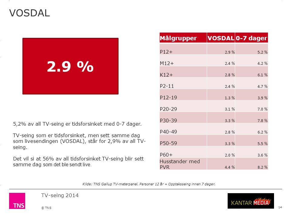 3.14 X AXIS 6.65 BASE MARGIN 5.95 TOP MARGIN 4.52 CHART TOP 11.90 LEFT MARGIN 11.90 RIGHT MARGIN TV-seing 2014 © TNS VOSDAL 14 MålgrupperVOSDAL0-7 dager P12+ 2.9 %5.2 % M12+ 2.4 %4.2 % K12+ 2.8 %6.1 % P2-11 2.4 %4.7 % P12-19 1.3 %3.9 % P20-29 3.1 %7.0 % P30-39 3.3 %7.8 % P40-49 2.8 %6.2 % P50-59 3.3 %5.5 % P60+ 2.0 %3.6 % Husstander med PVR 4.4 %8.2 % 5,2% av all TV-seing er tidsforsinket med 0-7 dager.