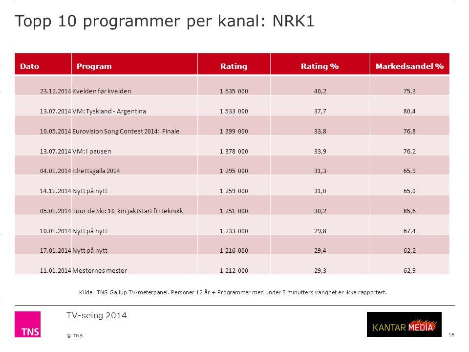 3.14 X AXIS 6.65 BASE MARGIN 5.95 TOP MARGIN 4.52 CHART TOP 11.90 LEFT MARGIN 11.90 RIGHT MARGIN TV-seing 2014 © TNS Topp 10 programmer per kanal: NRK1 16 DatoProgramRatingRating %Markedsandel % 23.12.2014Kvelden før kvelden1 635 00040,275,3 13.07.2014VM: Tyskland - Argentina1 533 00037,780,4 10.05.2014Eurovision Song Contest 2014: Finale1 399 00033,876,8 13.07.2014VM: I pausen1 378 00033,976,2 04.01.2014Idrettsgalla 20141 295 00031,365,9 14.11.2014Nytt på nytt1 259 00031,065,0 05.01.2014Tour de Ski: 10 km jaktstart fri teknikk1 251 00030,285,6 10.01.2014Nytt på nytt1 233 00029,867,4 17.01.2014Nytt på nytt1 216 00029,462,2 11.01.2014Mesternes mester1 212 00029,362,9 Kilde: TNS Gallup TV-meterpanel.