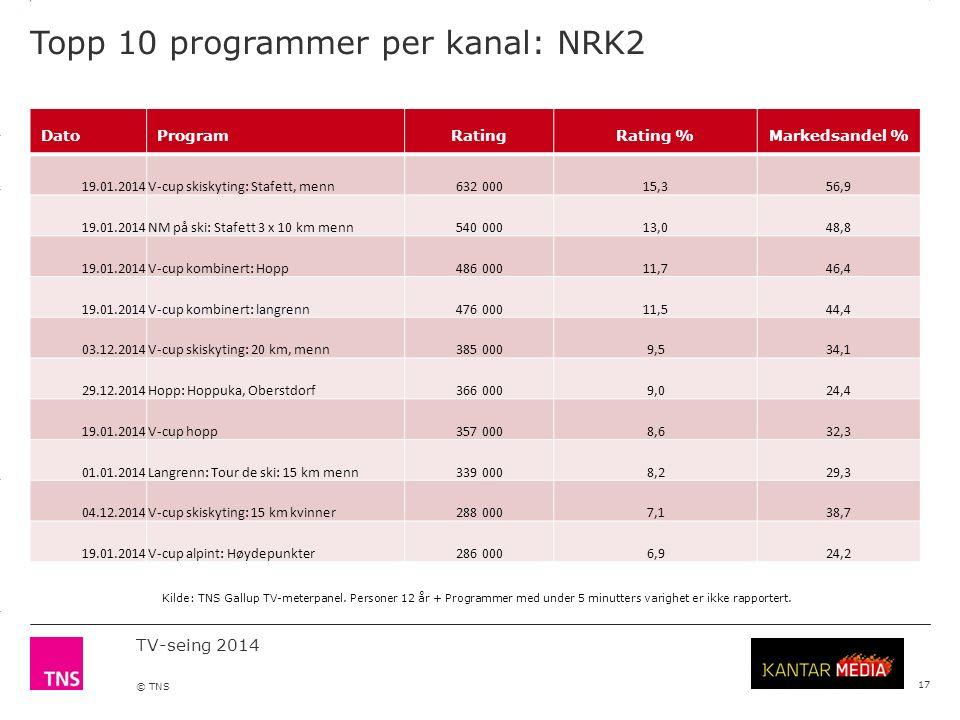 3.14 X AXIS 6.65 BASE MARGIN 5.95 TOP MARGIN 4.52 CHART TOP 11.90 LEFT MARGIN 11.90 RIGHT MARGIN TV-seing 2014 © TNS Topp 10 programmer per kanal: NRK