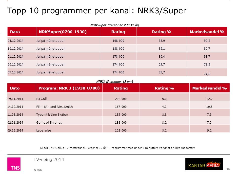 3.14 X AXIS 6.65 BASE MARGIN 5.95 TOP MARGIN 4.52 CHART TOP 11.90 LEFT MARGIN 11.90 RIGHT MARGIN TV-seing 2014 © TNS Topp 10 programmer per kanal: NRK3/Super 18 Kilde: TNS Gallup TV-meterpanel.