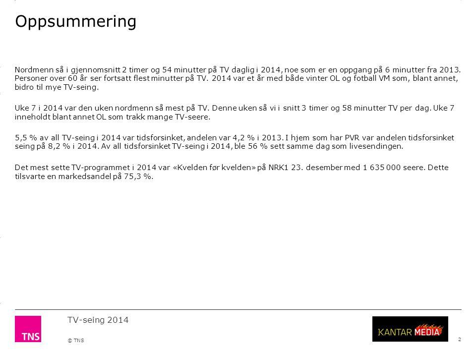 3.14 X AXIS 6.65 BASE MARGIN 5.95 TOP MARGIN 4.52 CHART TOP 11.90 LEFT MARGIN 11.90 RIGHT MARGIN TV-seing 2014 © TNS Topp 10 programmer per kanal: TVNorge 23 DatoProgramRatingRating %Markedsandel % 09.09.2014EM-kval: Norge - Italia 696 00017.141.2 09.03.2014Neste sommer 582 00014.131.8 14.09.2014Klovn til kaffen 557 00013.730.3 11.05.201471 grader nord - kjendis 2014 535 00012.932.1 31.08.2014Alt for Norge 535 00013.230.5 02.11.2014Åndenes makt 523 00012.926.9 21.09.2014Alt for Norge 519 00012.828.3 14.09.2014Alt for Norge 517 00012.728.6 07.09.2014Alt for Norge 515 00012.726.6 21.10.2014I kveld med YLVIS LIVE 498 00012.327.8 Kilde: TNS Gallup TV-meterpanel.