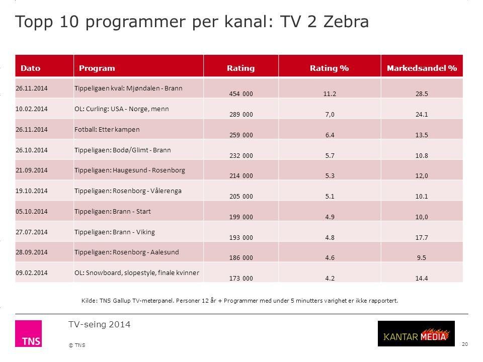 3.14 X AXIS 6.65 BASE MARGIN 5.95 TOP MARGIN 4.52 CHART TOP 11.90 LEFT MARGIN 11.90 RIGHT MARGIN TV-seing 2014 © TNS Topp 10 programmer per kanal: TV 2 Zebra 20 DatoProgramRatingRating %Markedsandel % 26.11.2014Tippeligaen kval: Mjøndalen - Brann 454 00011.228.5 10.02.2014OL: Curling: USA - Norge, menn 289 0007,024.1 26.11.2014Fotball: Etter kampen 259 0006.413.5 26.10.2014Tippeligaen: Bodø/Glimt - Brann 232 0005.710.8 21.09.2014Tippeligaen: Haugesund - Rosenborg 214 0005.312,0 19.10.2014Tippeligaen: Rosenborg - Vålerenga 205 0005.110.1 05.10.2014Tippeligaen: Brann - Start 199 0004.910,0 27.07.2014Tippeligaen: Brann - Viking 193 0004.817.7 28.09.2014Tippeligaen: Rosenborg - Aalesund 186 0004.69.5 09.02.2014OL: Snowboard, slopestyle, finale kvinner 173 0004.214.4 Kilde: TNS Gallup TV-meterpanel.