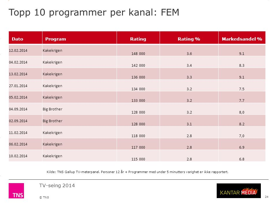 3.14 X AXIS 6.65 BASE MARGIN 5.95 TOP MARGIN 4.52 CHART TOP 11.90 LEFT MARGIN 11.90 RIGHT MARGIN TV-seing 2014 © TNS Topp 10 programmer per kanal: FEM 24 DatoProgramRatingRating %Markedsandel % 12.02.2014Kakekrigen 148 0003.69.1 04.02.2014Kakekrigen 142 0003.48.3 13.02.2014Kakekrigen 136 0003.39.1 27.01.2014Kakekrigen 134 0003.27.5 05.02.2014Kakekrigen 133 0003.27.7 04.09.2014Big Brother 128 0003.28,0 02.09.2014Big Brother 128 0003.18.2 11.02.2014Kakekrigen 118 0002.87,0 06.02.2014Kakekrigen 117 0002.86.9 10.02.2014Kakekrigen 115 0002.86.8 Kilde: TNS Gallup TV-meterpanel.