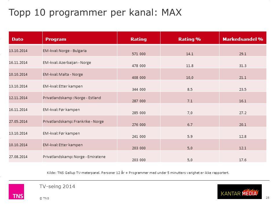 3.14 X AXIS 6.65 BASE MARGIN 5.95 TOP MARGIN 4.52 CHART TOP 11.90 LEFT MARGIN 11.90 RIGHT MARGIN TV-seing 2014 © TNS Topp 10 programmer per kanal: MAX