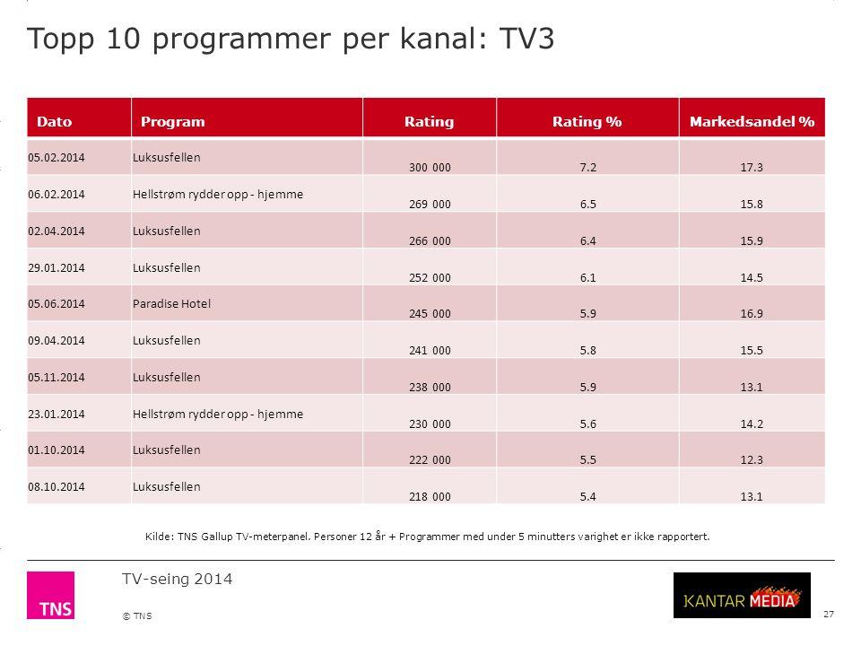 3.14 X AXIS 6.65 BASE MARGIN 5.95 TOP MARGIN 4.52 CHART TOP 11.90 LEFT MARGIN 11.90 RIGHT MARGIN TV-seing 2014 © TNS Topp 10 programmer per kanal: TV3